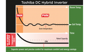 Toshiba DC Hybrid Inverter illustration