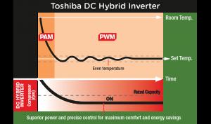 Toshiba DC Hybrid Inverter illustration