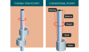 Twin Rotary Compressor model