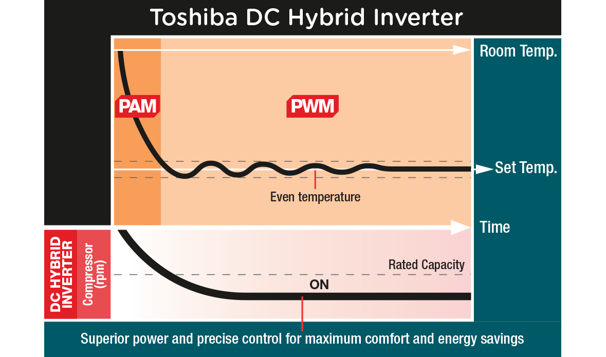 Toshiba DC Hybrid Inverter model